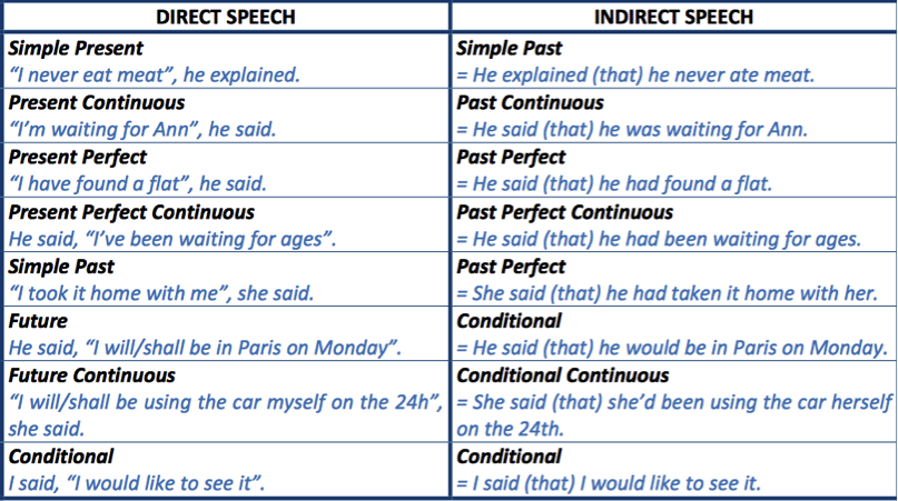 how to write direct speech